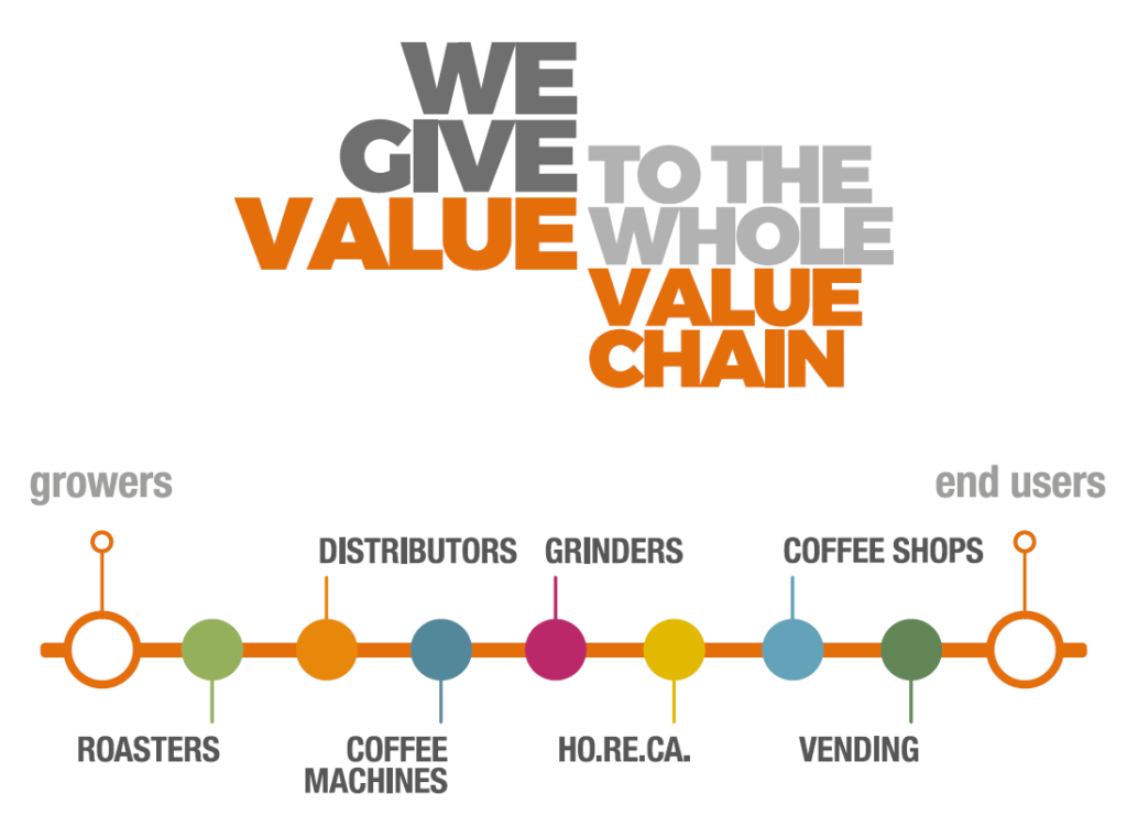 We give value to the whole value chain