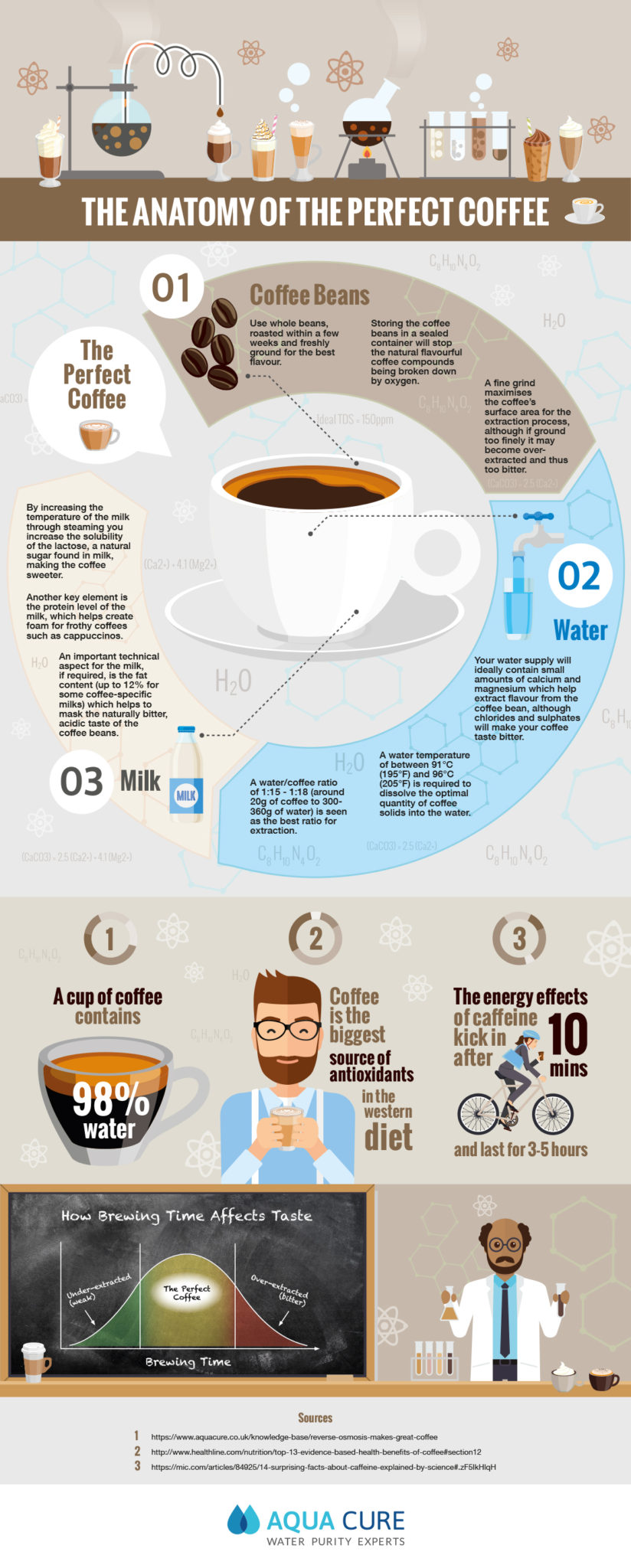 Infographic-The-Science-Behind-The-Perfect-Coffee