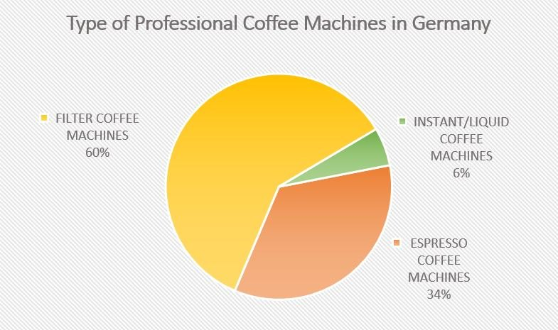 Type of Professional Coffee Machines in Germany