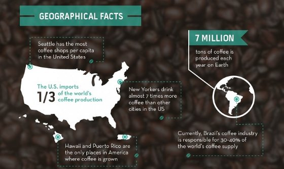the Americans' Coffee Habits