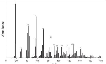 Typical hydrocarbon mass-spectra
