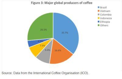 3 Global major producer of coffee