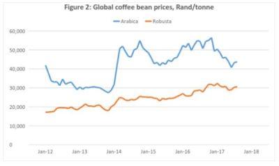 4 Robusta and Arabica price volatility