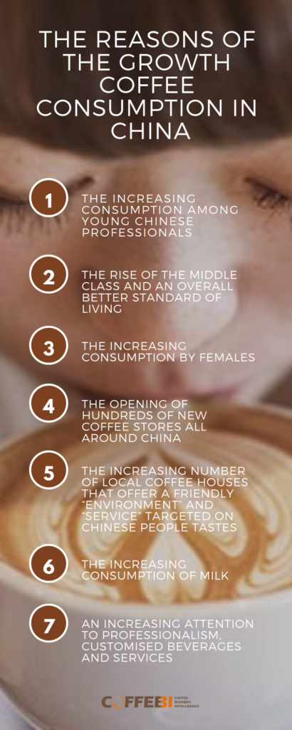 The reasons of the growth coffee consumption in China