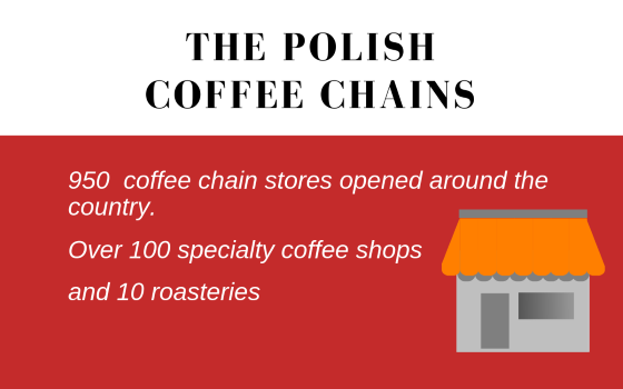 The Polish coffee chains