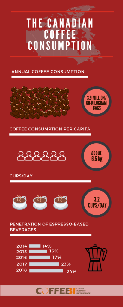 the Canadian coffee consumption 2019
