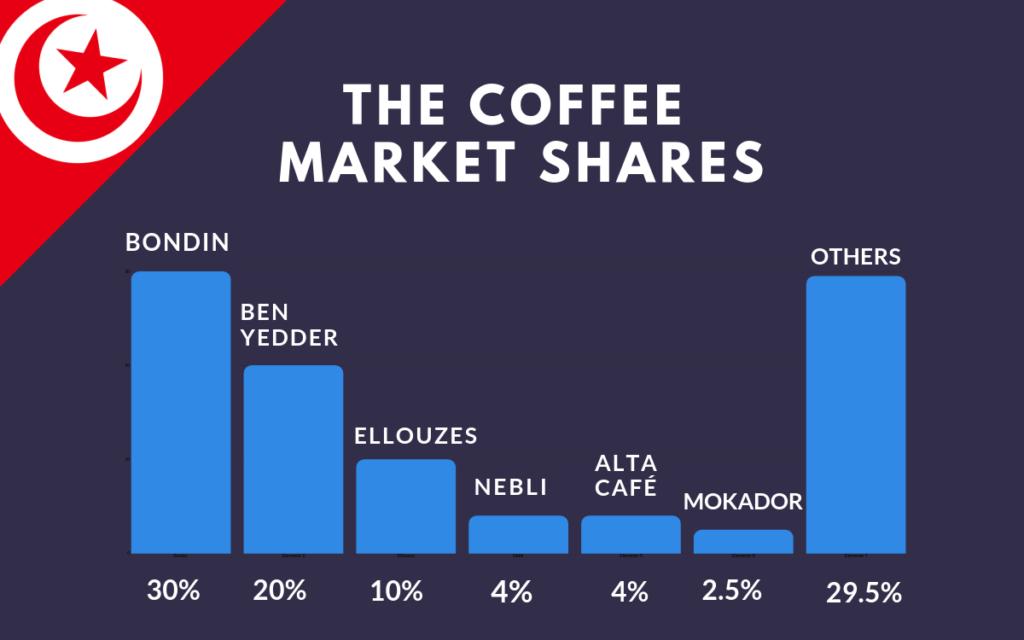 The coffee market shares_Tunisia