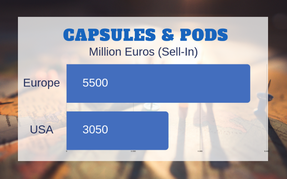 coffee pods & capsules