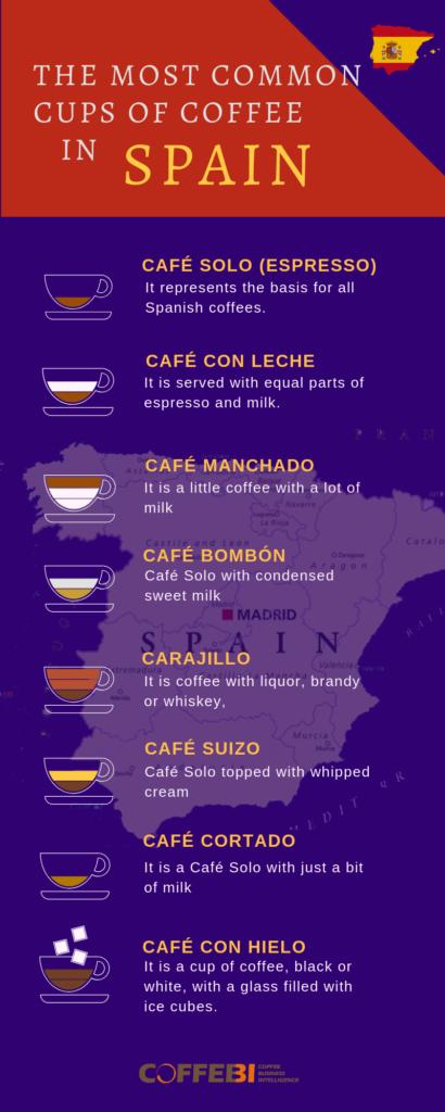 Variations coffee Spain