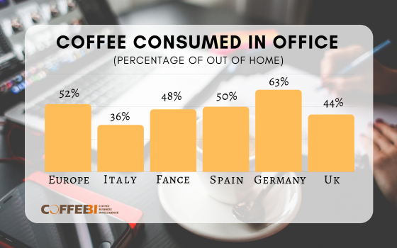 Coffee consumption and trends in the office 2019