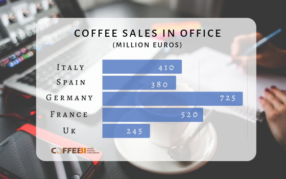 Office coffee consumption: The strong growth of the European markets