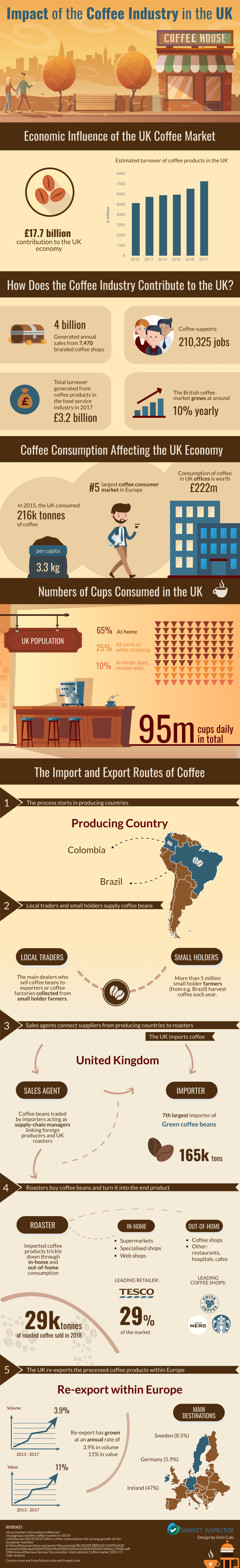 Uk coffee market