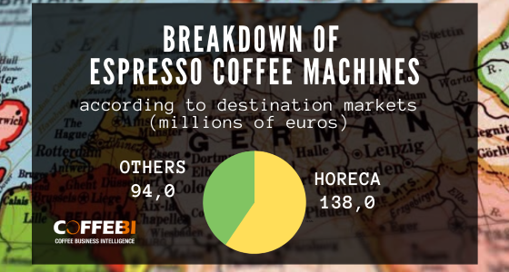 coffee machine market Germany
