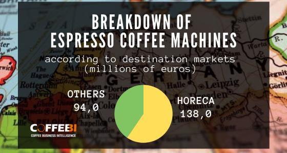 coffee machine market Germany