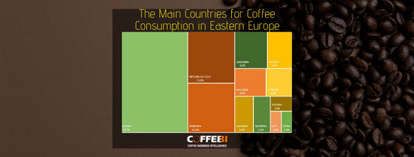 The Main Countries for Coffee Consumption in Eastern Europe