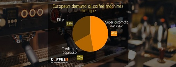 Professional coffee machines in Europe: Part 1