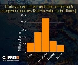 coffee machines market europe