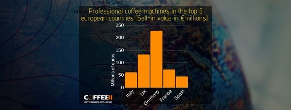 coffee machines market europe