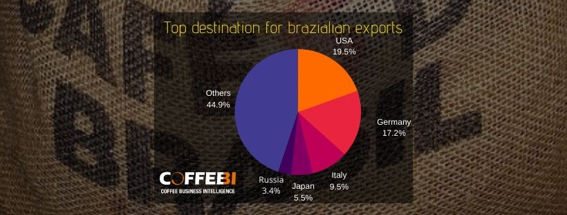 Top destination for brazilian exports